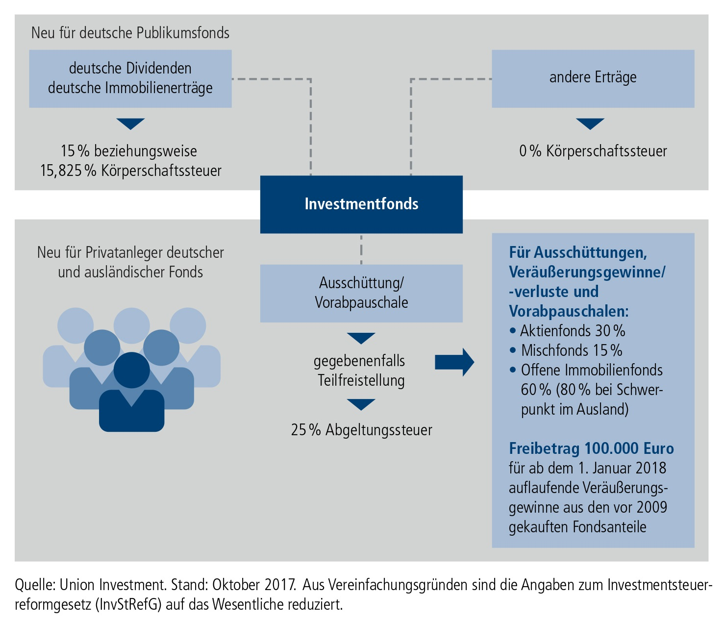 SteuerInvestmentfonds_Union Grafik